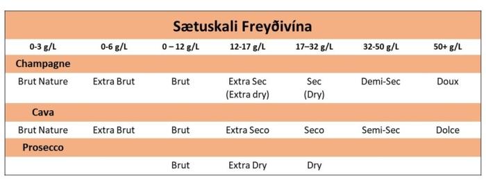 FreyðivínSætuskali